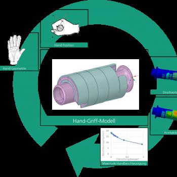 Thumbnail Griffige Produkte digital entwickeln II – Lösungsansatz und Ergebnisse